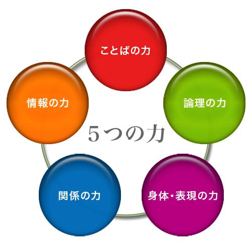 5つの力 学校案内 学校案内 教育目標 沿革 施設一覧 学生歌 東大附属の本  教育目標 &am